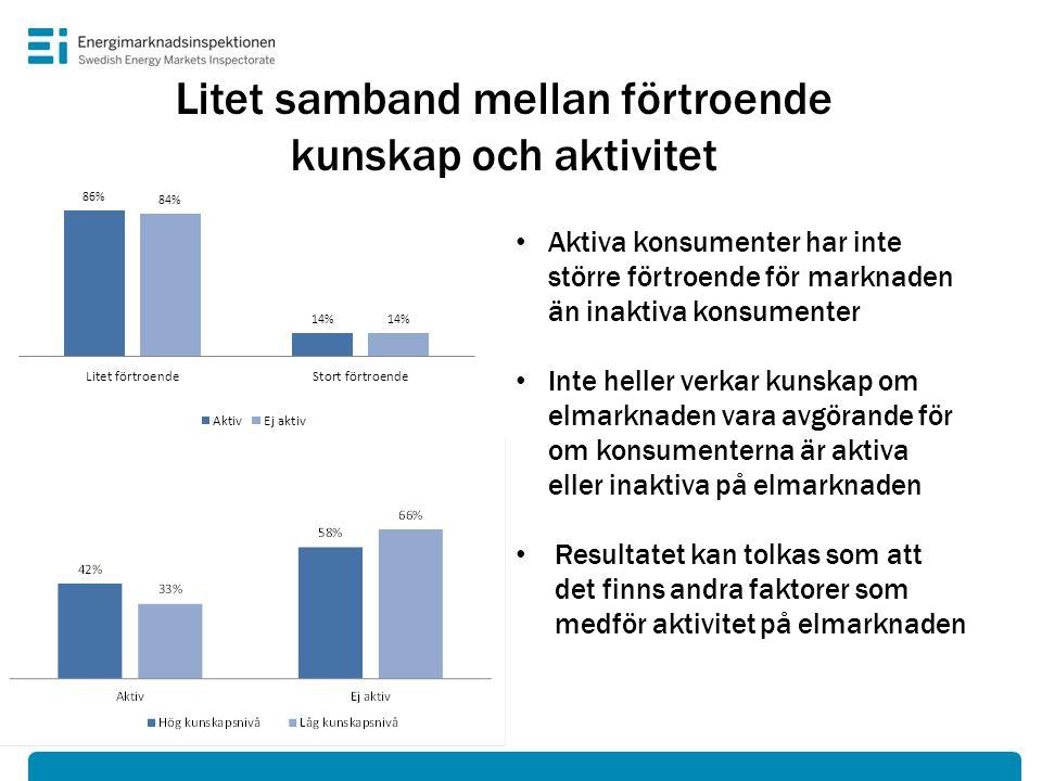 Litet samband mellan förtroende kunskap och aktivitet • Aktiva konsumenter har inte större förtroende för marknaden än inaktiva konsumenter • Inte hel