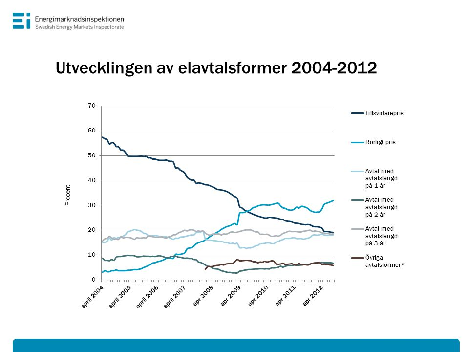 Antal byten av elhandlare och prisutveckling 2004-2012