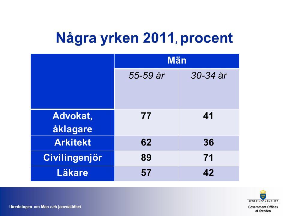Utredningen om Män och jämställdhet Några yrken 2011, procent Män 55-59 år30-34 år Advokat, åklagare 7741 Arkitekt 6236 Civilingenjör 8971 Läkare5742