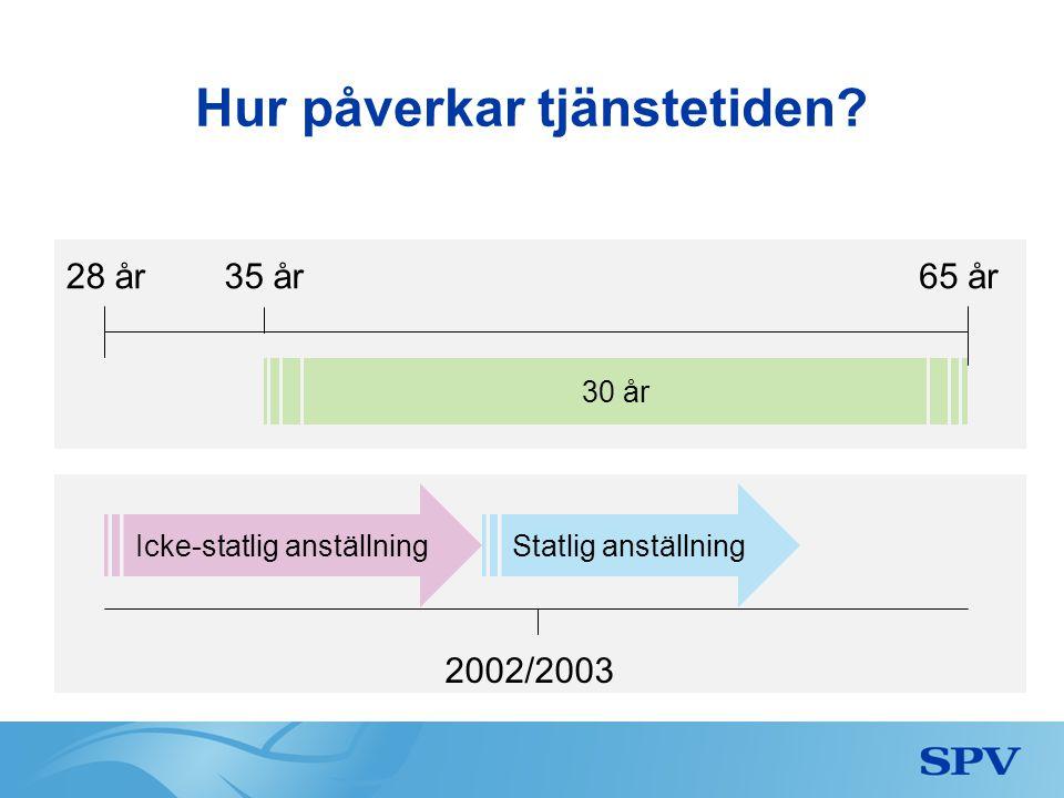 30 år Hur påverkar tjänstetiden? 28 år 2002/2003 65 år Statlig anställningIcke-statlig anställning 35 år