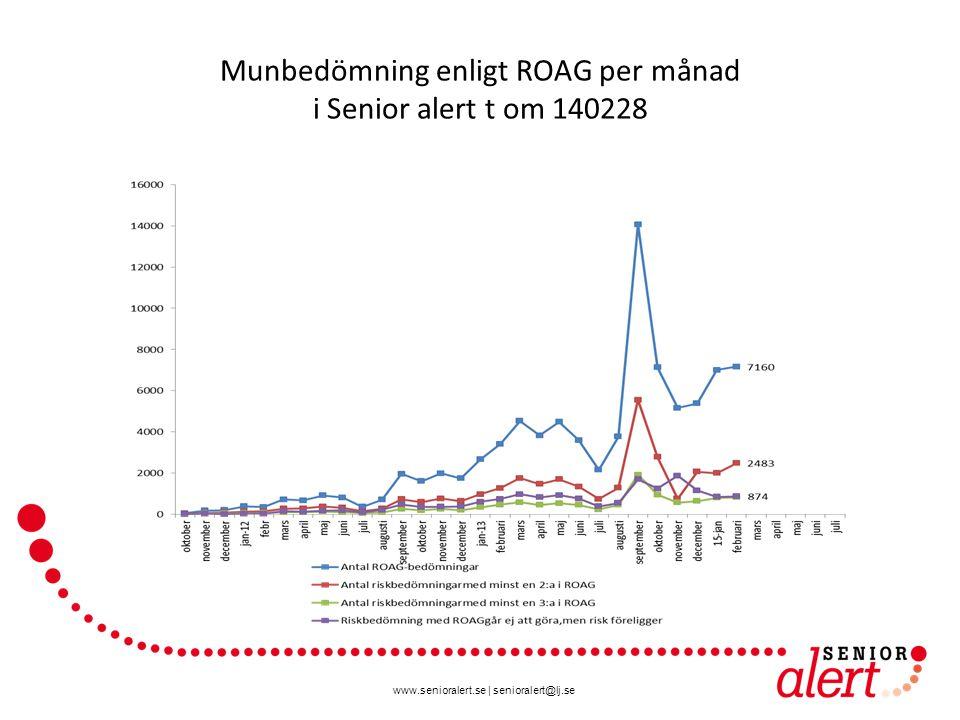 www.senioralert.se | senioralert@lj.se Munbedömning enligt ROAG per månad i Senior alert t om 140228