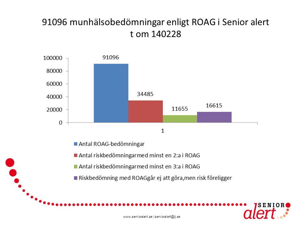 www.senioralert.se | senioralert@lj.se 91096 munhälsobedömningar enligt ROAG i Senior alert t om 140228 38 % 13 %