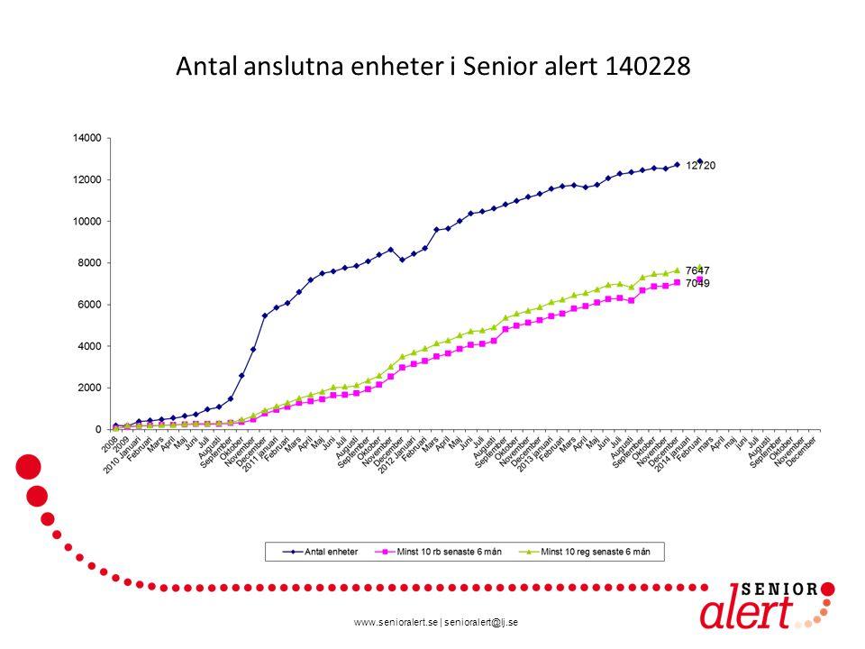 www.senioralert.se | senioralert@lj.se Antal anslutna enheter i Senior alert 140228