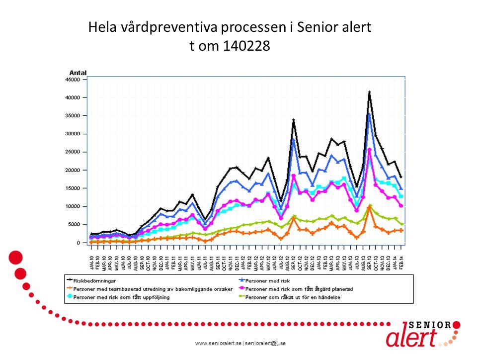 www.senioralert.se | senioralert@lj.se Hela vårdpreventiva processen i Senior alert t om 140228