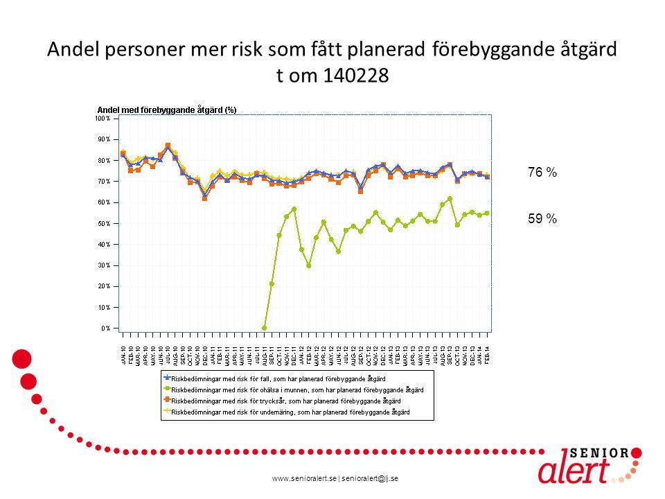www.senioralert.se | senioralert@lj.se Andel personer mer risk som fått planerad förebyggande åtgärd t om 140228 76 % 59 %