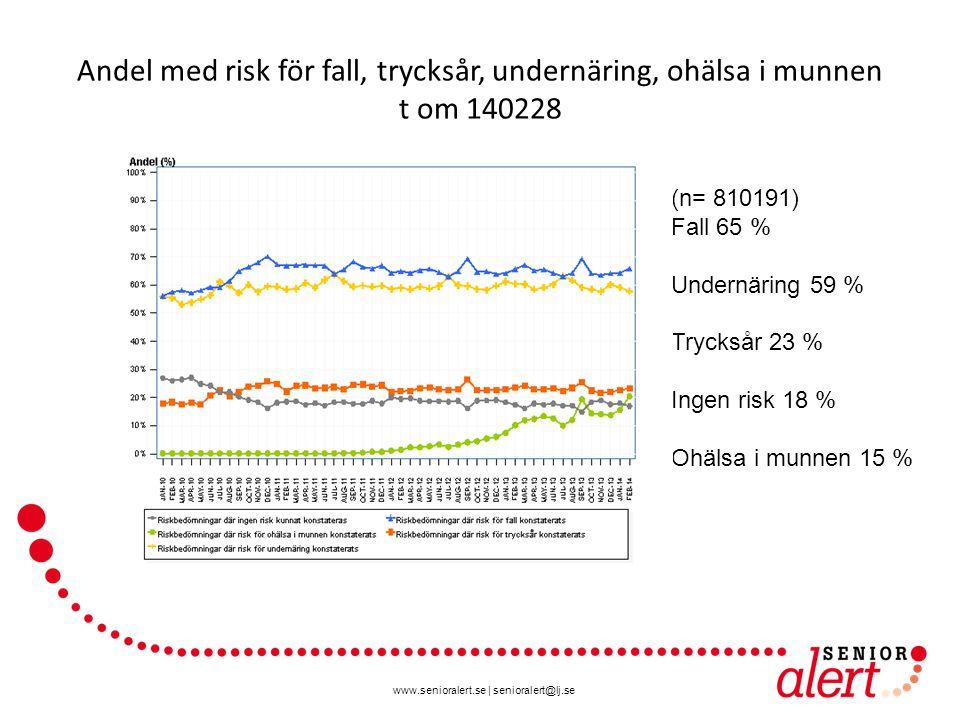www.senioralert.se | senioralert@lj.se Andel med risk för fall, trycksår, undernäring, ohälsa i munnen t om 140228 (n= 810191) Fall 65 % Undernäring 5