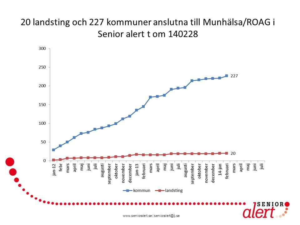 www.senioralert.se | senioralert@lj.se 20 landsting och 227 kommuner anslutna till Munhälsa/ROAG i Senior alert t om 140228