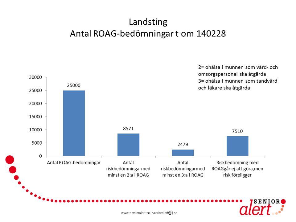 www.senioralert.se | senioralert@lj.se Landsting Antal ROAG-bedömningar t om 140228