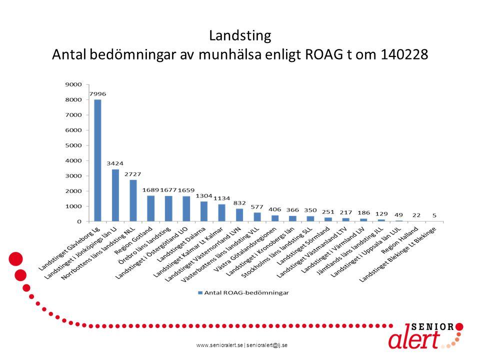 www.senioralert.se | senioralert@lj.se Landsting Antal bedömningar av munhälsa enligt ROAG t om 140228