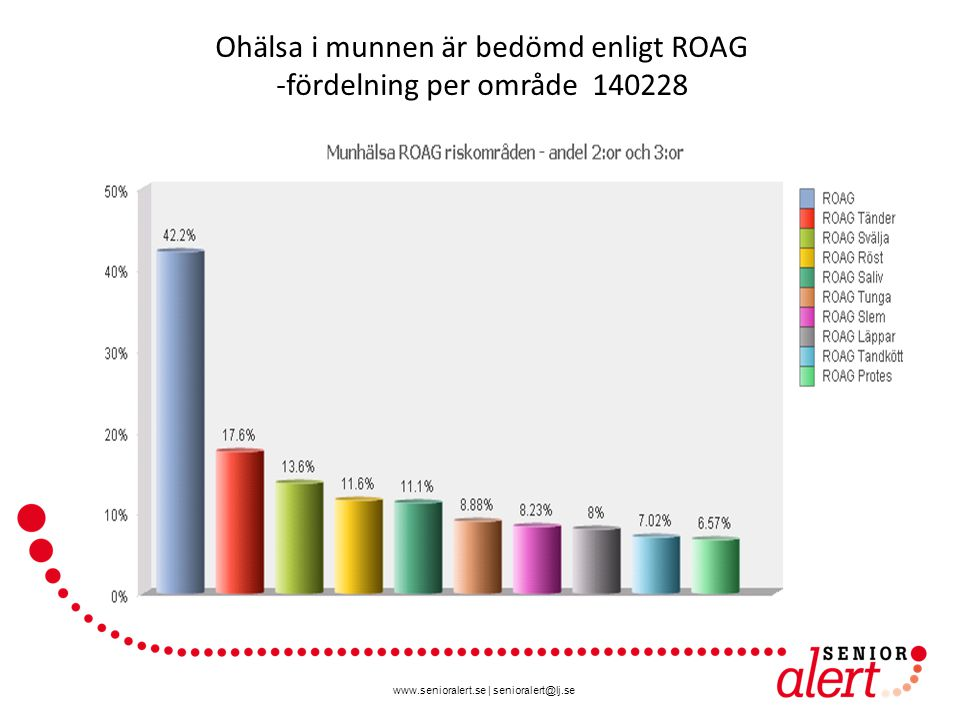 www.senioralert.se | senioralert@lj.se Ohälsa i munnen är bedömd enligt ROAG -fördelning per område 140228