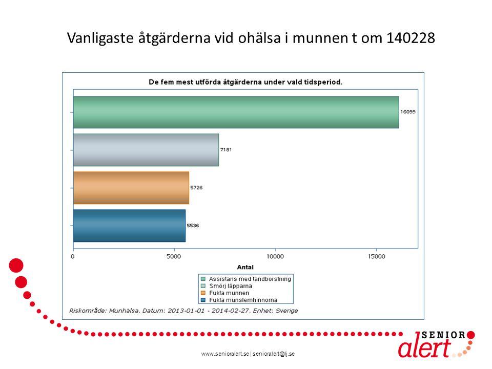 www.senioralert.se | senioralert@lj.se Vanligaste åtgärderna vid ohälsa i munnen t om 140228