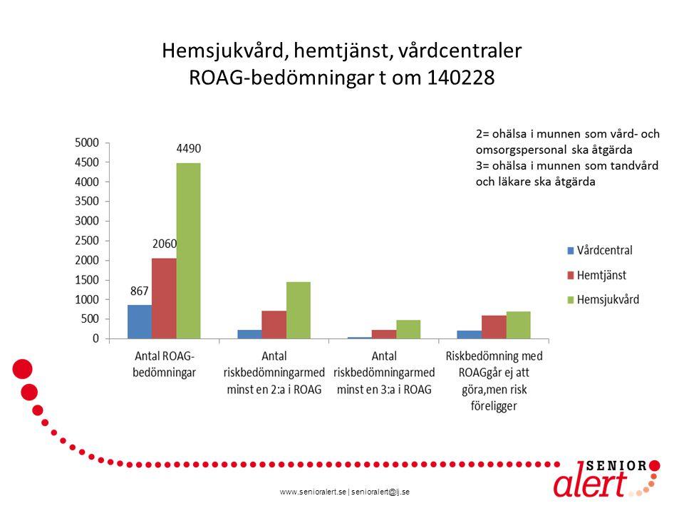 www.senioralert.se   senioralert@lj.se Kommuner Antal ROAG-bedömningar tom 140228