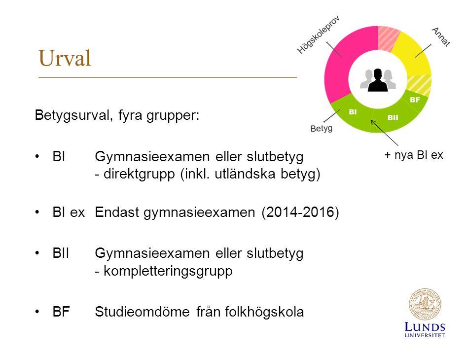 Urval Betygsurval, fyra grupper: •BIGymnasieexamen eller slutbetyg - direktgrupp (inkl.
