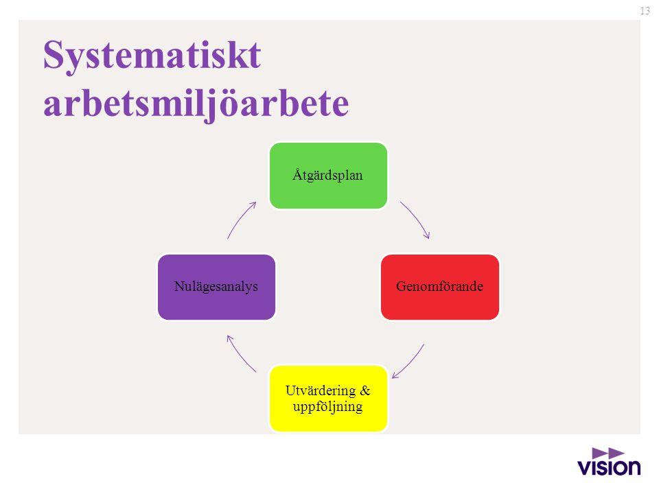 13 Systematiskt arbetsmiljöarbete ÅtgärdsplanGenomförande Utvärdering & uppföljning Nulägesanalys