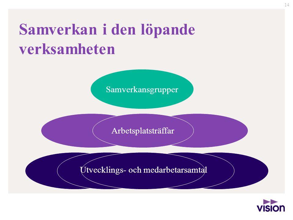 14 Samverkan i den löpande verksamheten Samverkansgrupper Arbetsplatsträffar Utvecklings- och medarbetarsamtal