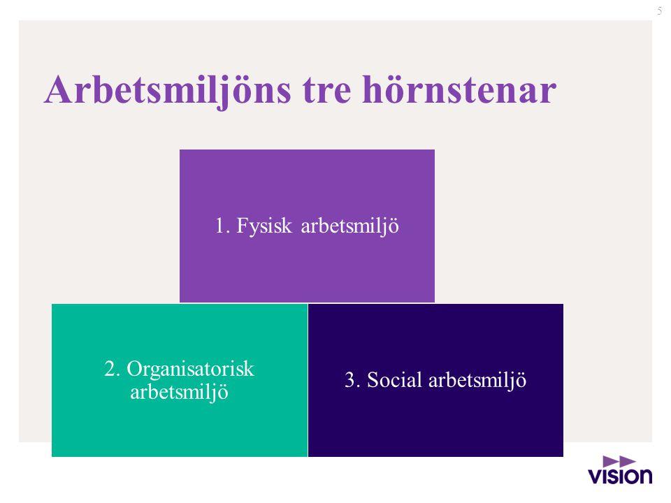 5 Arbetsmiljöns tre hörnstenar 2. Organisatorisk arbetsmiljö 1. Fysisk arbetsmiljö 3. Social arbetsmiljö