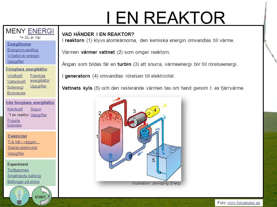 Foto: www.fotoakuten.sewww.fotoakuten.se START VAD HÄNDER I EN REAKTOR? I reaktorn (1) klyvs atomkärnorna, den kemiska energin omvandlas till värme. V