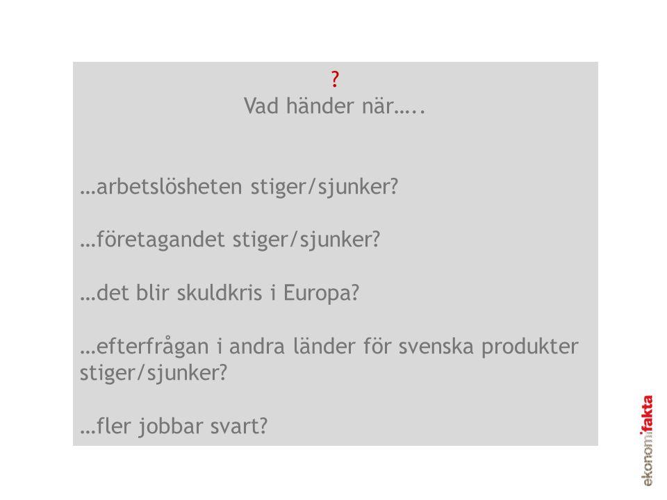 ? Vad händer när….. …arbetslösheten stiger/sjunker? …företagandet stiger/sjunker? …det blir skuldkris i Europa? …efterfrågan i andra länder för svensk