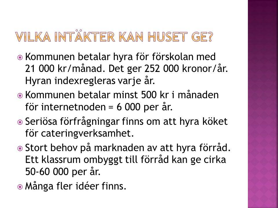  Kommunen betalar hyra för förskolan med 21 000 kr/månad. Det ger 252 000 kronor/år. Hyran indexregleras varje år.  Kommunen betalar minst 500 kr i