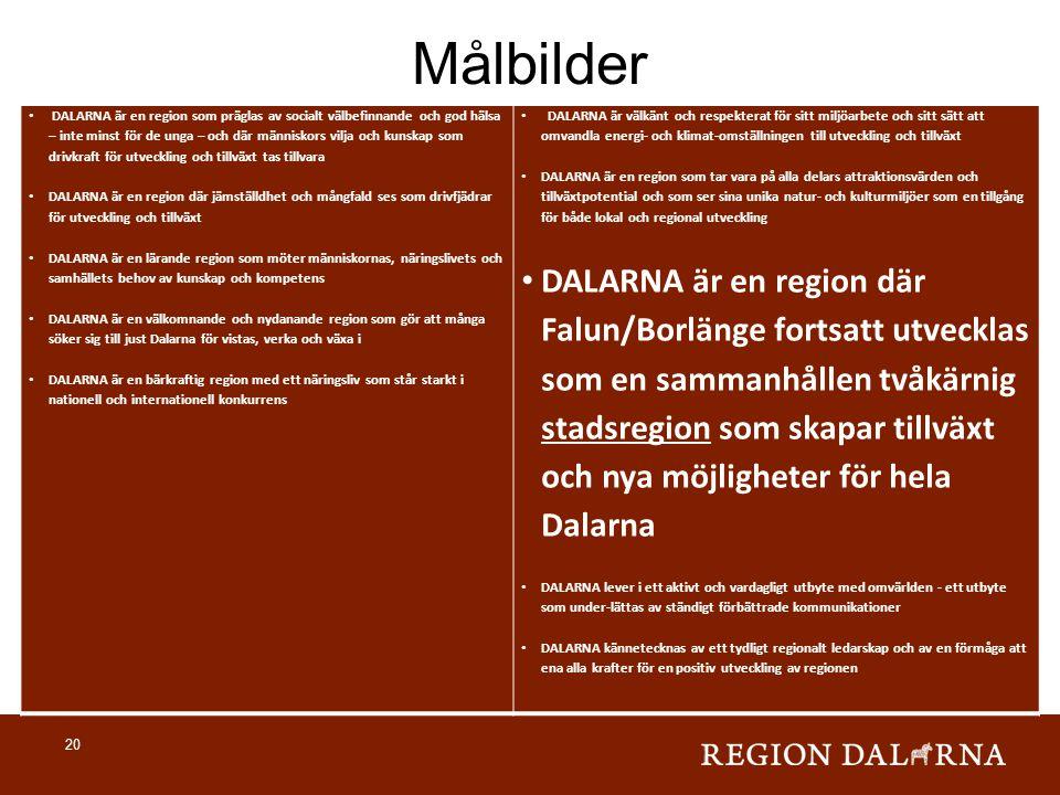 Målbilder • DALARNA är en region som präglas av socialt välbefinnande och god hälsa – inte minst för de unga – och där människors vilja och kunskap so