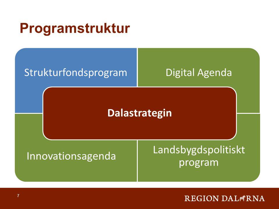 Programstruktur 7 Innovationsagenda Landsbygdspolitiskt program Dalastrategin