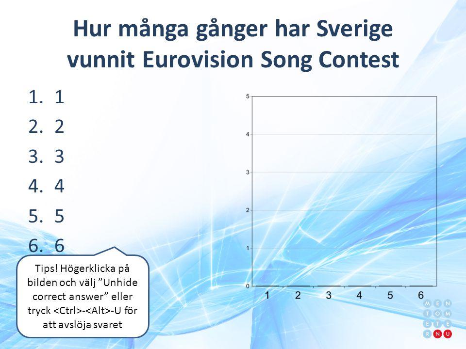 Hur många gånger har Sverige vunnit Eurovision Song Contest 1.1 2.2 3.3 4.4 5.5 6.6 Tips.