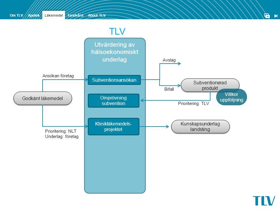 + ApotekOm TLVTandvård Läkemedel About TLV Godkänt läkemedel Utvärdering av hälsoekonomiskt underlag TLV Subventionsansökan Klinikläkemedels- projekte