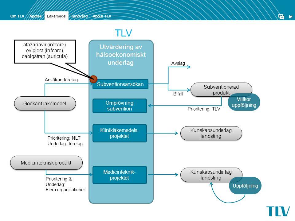 + ApotekOm TLVTandvård Läkemedel About TLV Godkänt läkemedel Medicinteknisk produkt Utvärdering av hälsoekonomiskt underlag TLV Subventionsansökan Kli