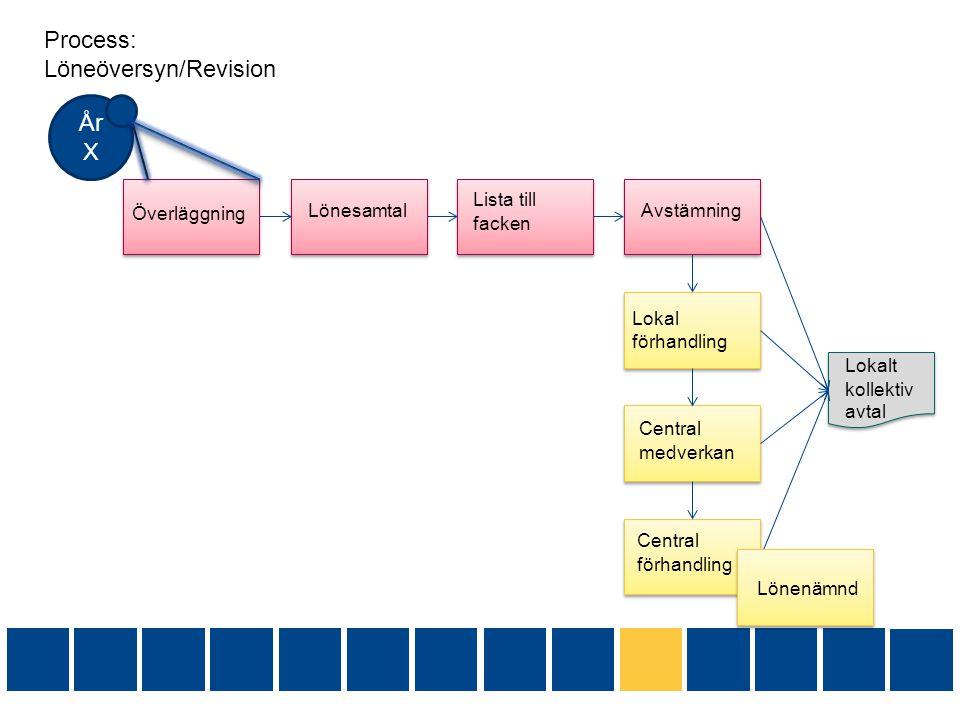 Process: Löneöversyn/Revision År X Överläggning Lönesamtal Lista till facken Avstämning Lokal förhandling Central medverkan Central förhandling Lokalt