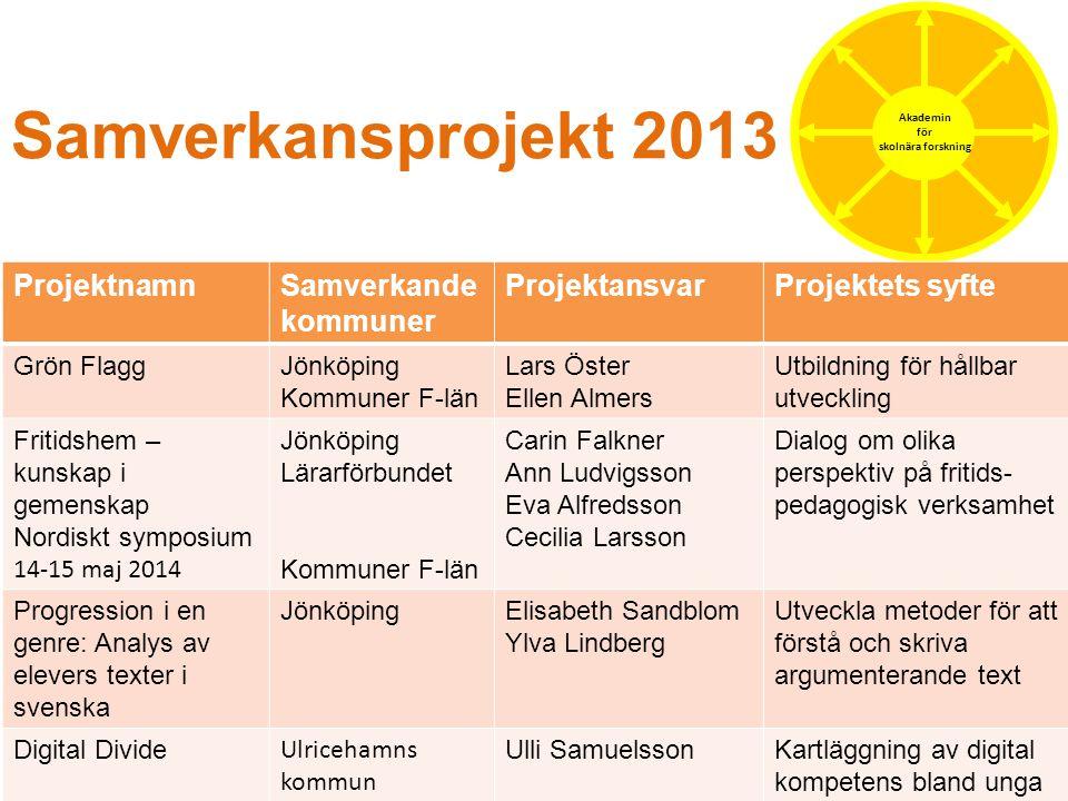 Samverkansprojekt 2013 Akademin för skolnära forskning ProjektnamnSamverkande kommuner ProjektansvarProjektets syfte Grön FlaggJönköping Kommuner F-lä