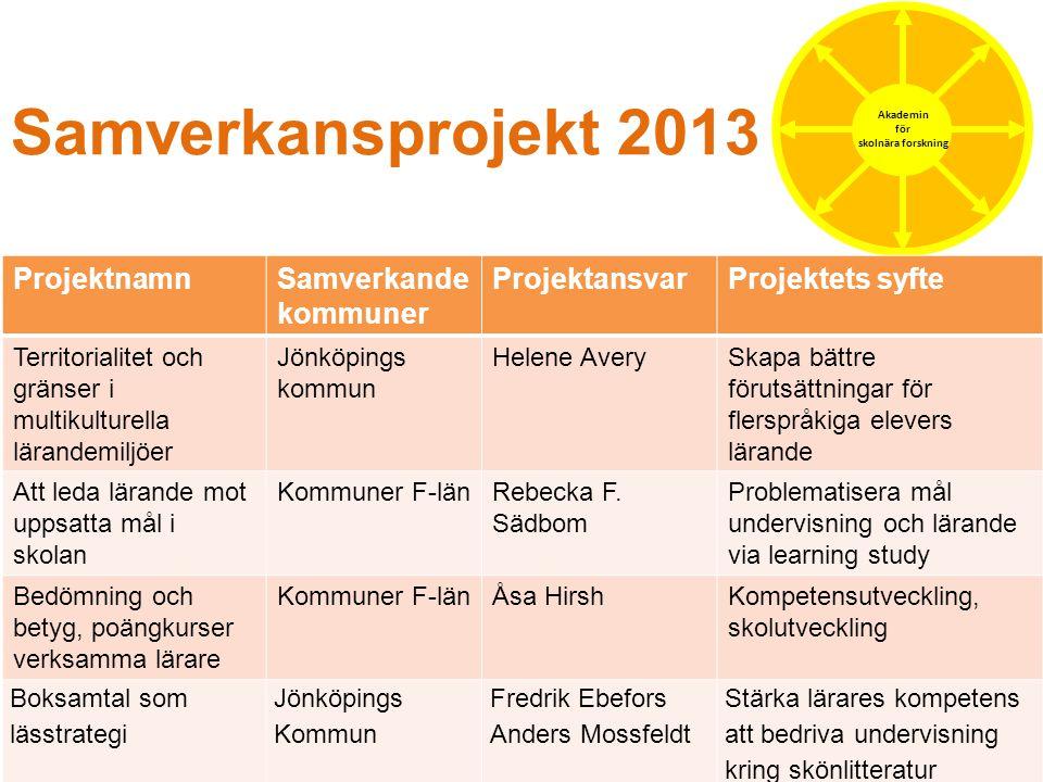 Samverkansprojekt 2013 Akademin för skolnära forskning ProjektnamnSamverkande kommuner ProjektansvarProjektets syfte Territorialitet och gränser i mul