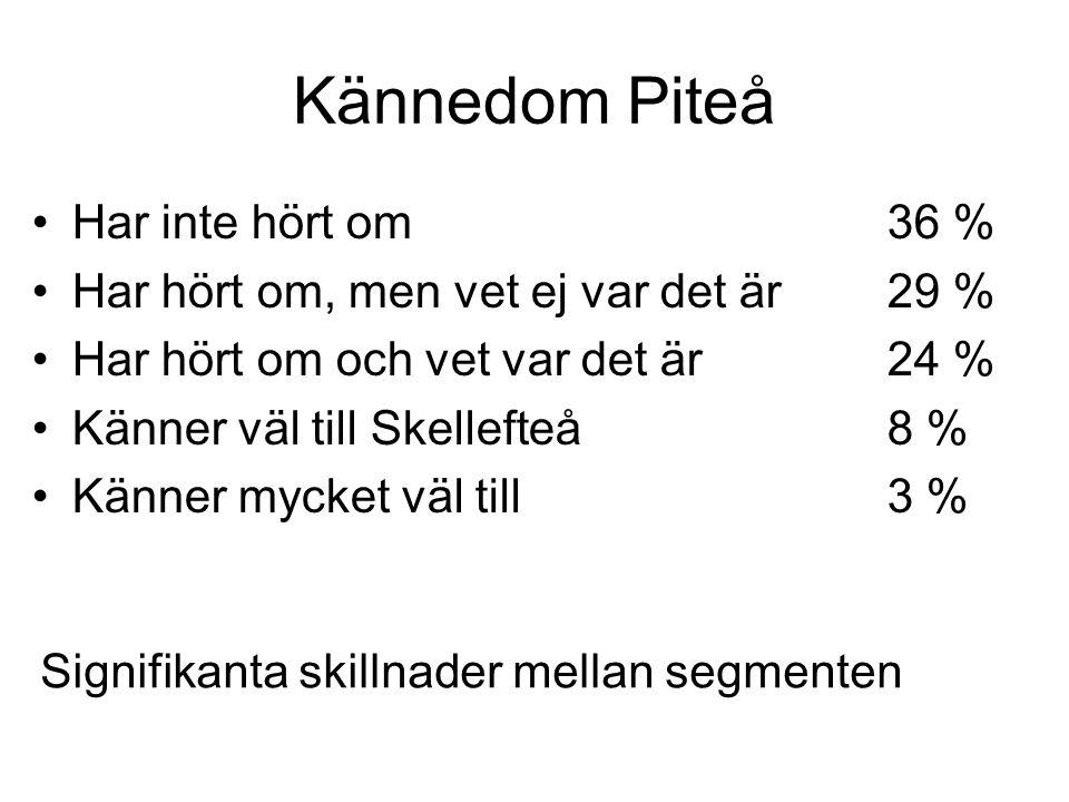 Kännedom Piteå •Har inte hört om36 % •Har hört om, men vet ej var det är29 % •Har hört om och vet var det är24 % •Känner väl till Skellefteå8 % •Känner mycket väl till3 % Signifikanta skillnader mellan segmenten