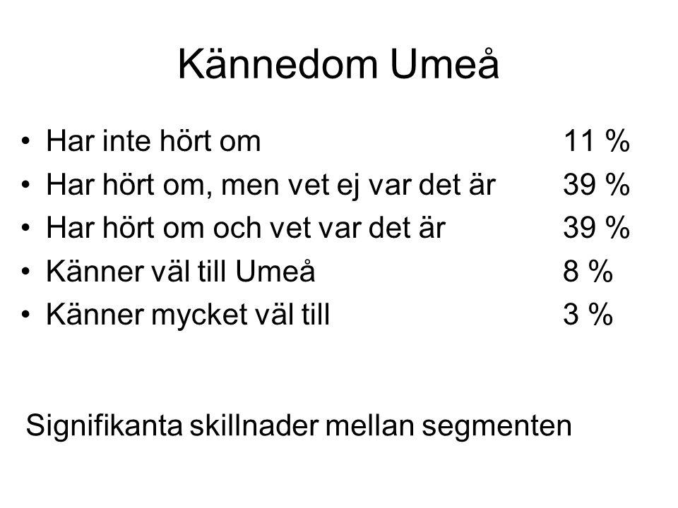 Kännedom Umeå •Har inte hört om11 % •Har hört om, men vet ej var det är39 % •Har hört om och vet var det är39 % •Känner väl till Umeå8 % •Känner mycket väl till3 % Signifikanta skillnader mellan segmenten