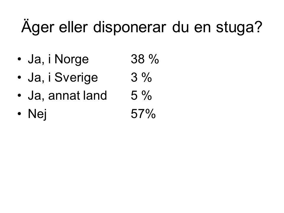 Äger eller disponerar du en stuga •Ja, i Norge38 % •Ja, i Sverige3 % •Ja, annat land5 % •Nej57%