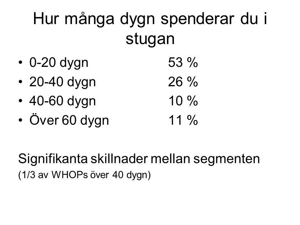 Hur många dygn spenderar du i stugan •0-20 dygn 53 % •20-40 dygn26 % •40-60 dygn10 % •Över 60 dygn11 % Signifikanta skillnader mellan segmenten (1/3 av WHOPs över 40 dygn)