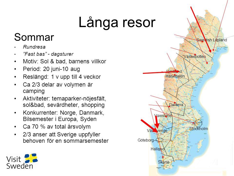Långa resor Sommar -Rundresa - Fast bas - dagsturer •Motiv: Sol & bad, barnens villkor •Period: 20 juni-10 aug •Reslängd: 1 v upp till 4 veckor •Ca 2/3 delar av volymen är camping •Aktiviteter: temaparker-nöjesfält, sol&bad, sevärdheter, shopping •Konkurrenter: Norge, Danmark, Bilsemester i Europa, Syden •Ca 70 % av total årsvolym •2/3 anser att Sverige uppfyller behoven för en sommarsemester Swedish Lapland Västerbotten Jämtland Härjedalen Dalarna Värmland Västsverige Halland Skåne Stockholm Göteborg