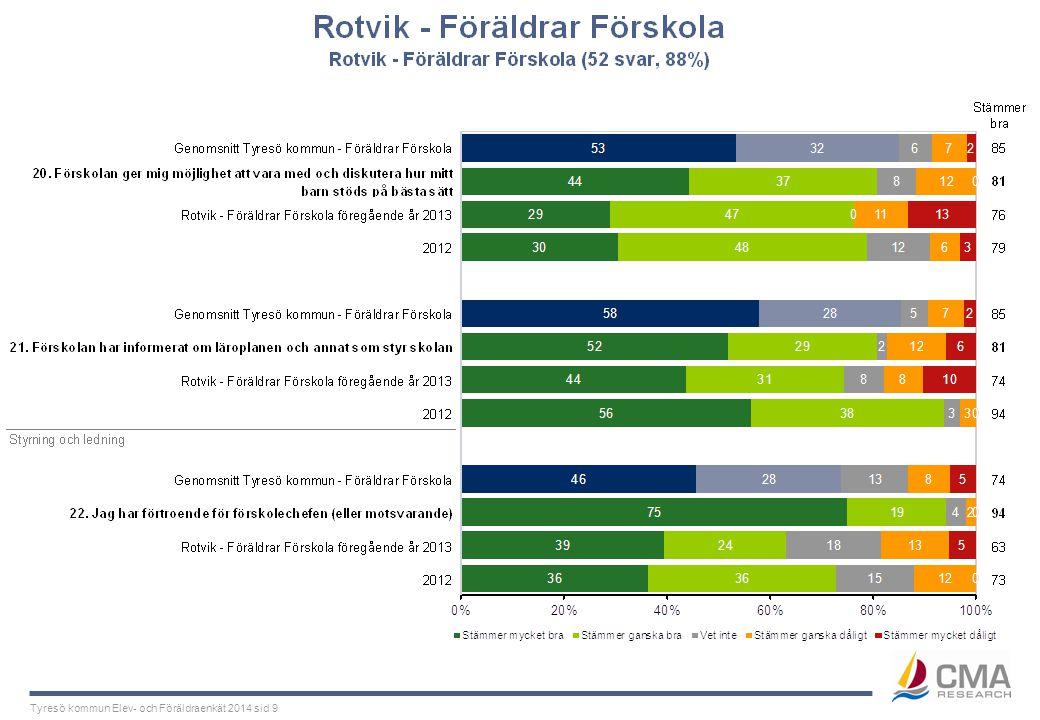 Tyresö kommun Elev- och Föräldraenkät 2014 sid 9