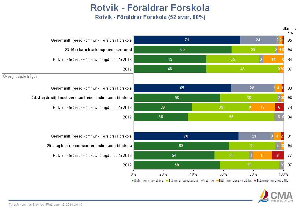 Tyresö kommun Elev- och Föräldraenkät 2014 sid 10