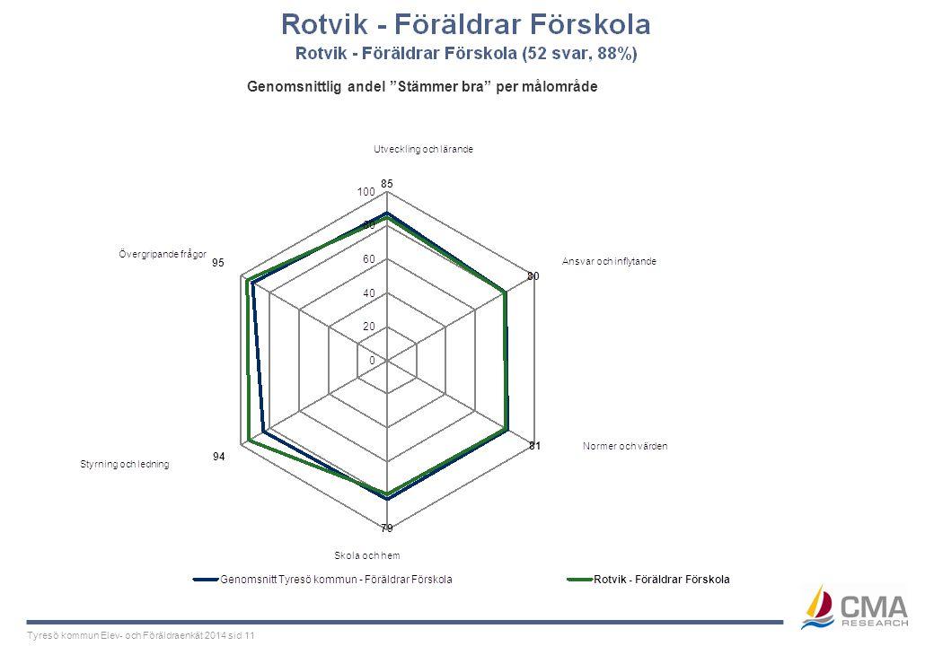"""Tyresö kommun Elev- och Föräldraenkät 2014 sid 11 Genomsnittlig andel """"Stämmer bra"""" per målområde"""