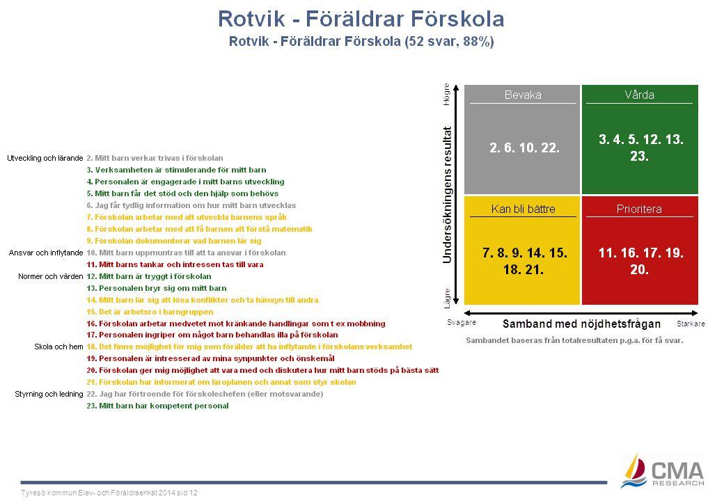 Tyresö kommun Elev- och Föräldraenkät 2014 sid 12