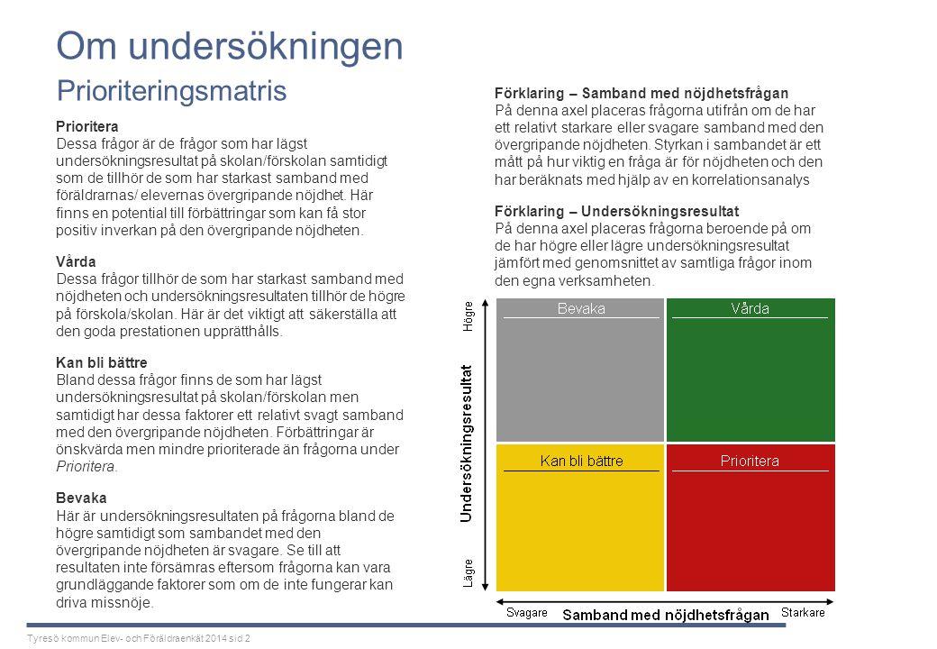 Tyresö kommun Elev- och Föräldraenkät 2014 sid 2 Om undersökningen Prioritera Dessa frågor är de frågor som har lägst undersökningsresultat på skolan/