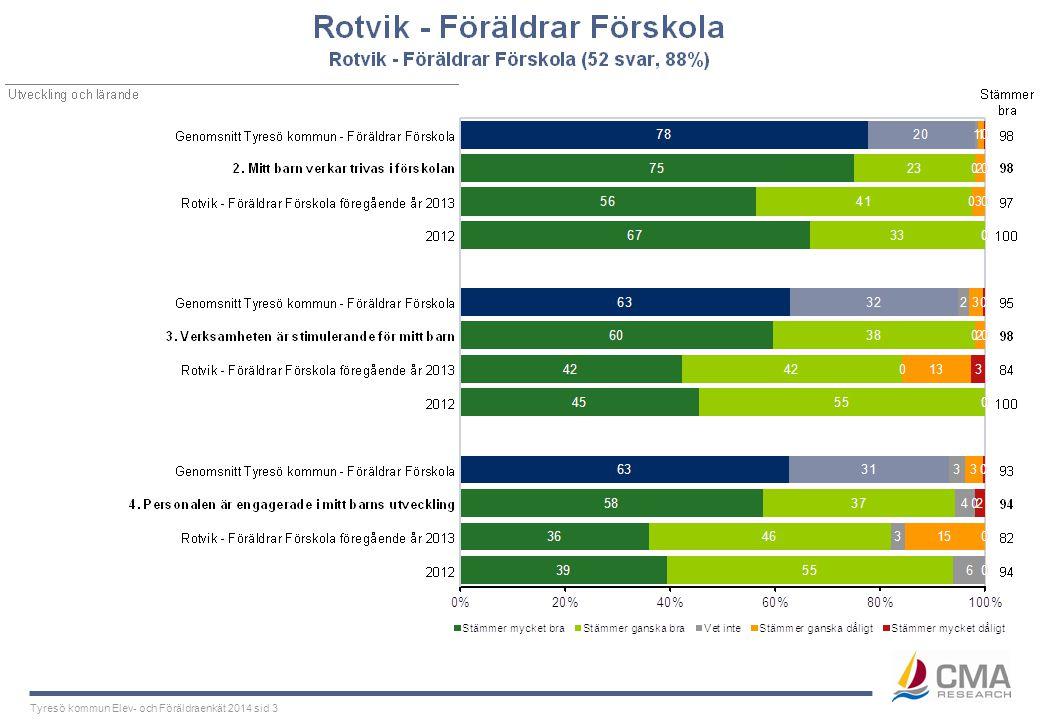 Tyresö kommun Elev- och Föräldraenkät 2014 sid 3