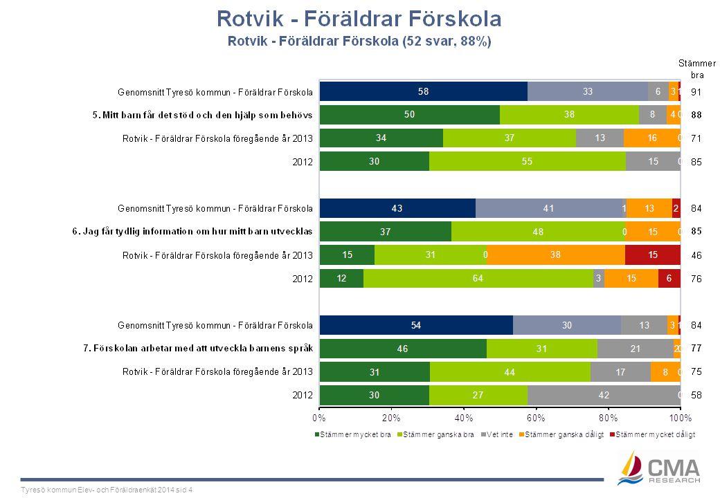 Tyresö kommun Elev- och Föräldraenkät 2014 sid 4