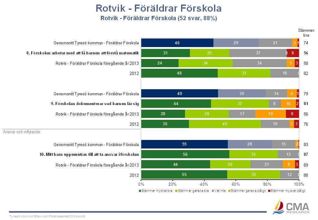 Tyresö kommun Elev- och Föräldraenkät 2014 sid 5