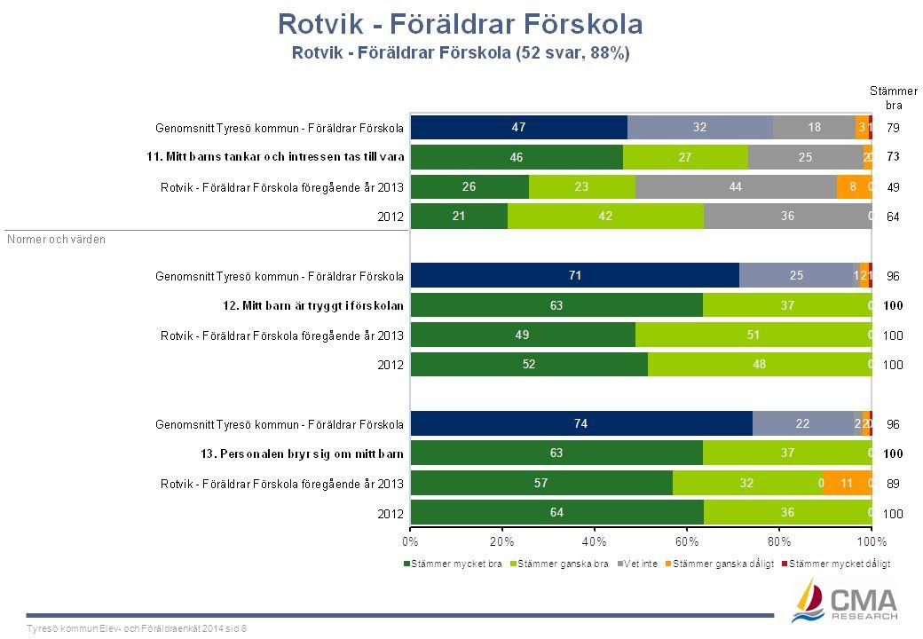 Tyresö kommun Elev- och Föräldraenkät 2014 sid 6