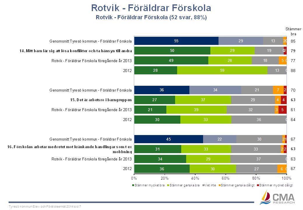 Tyresö kommun Elev- och Föräldraenkät 2014 sid 7