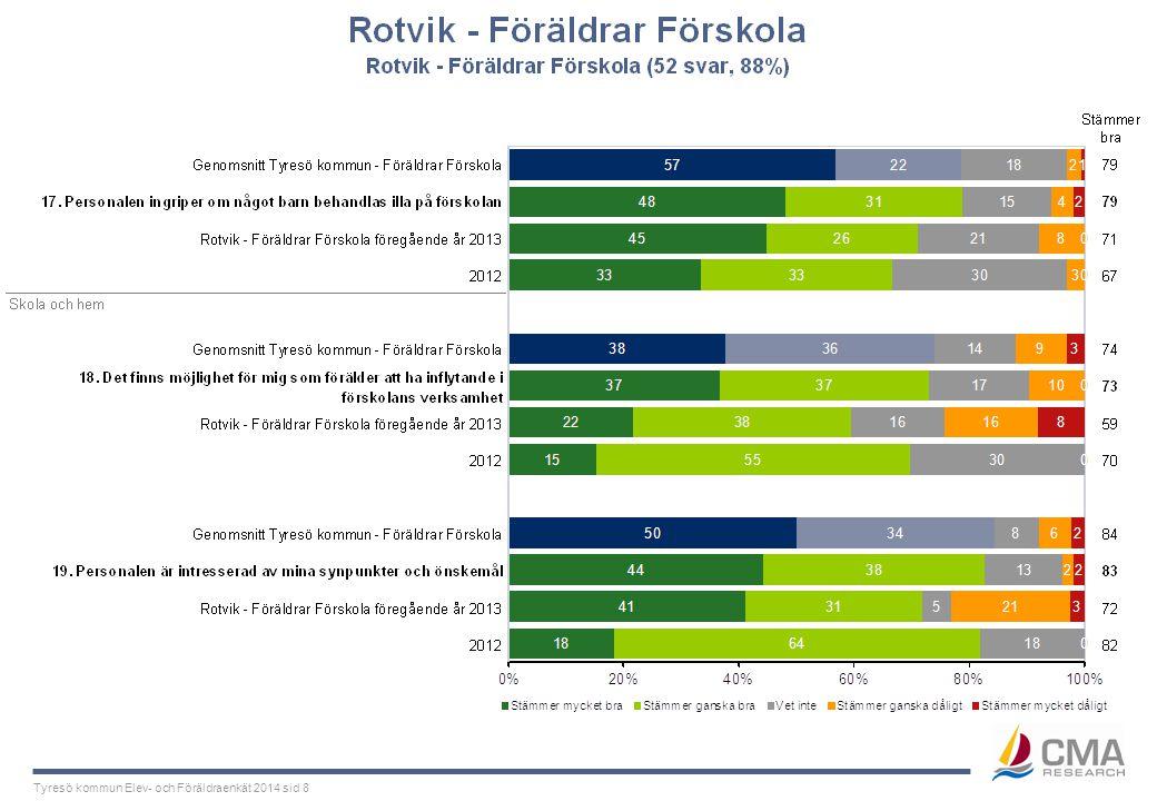 Tyresö kommun Elev- och Föräldraenkät 2014 sid 8
