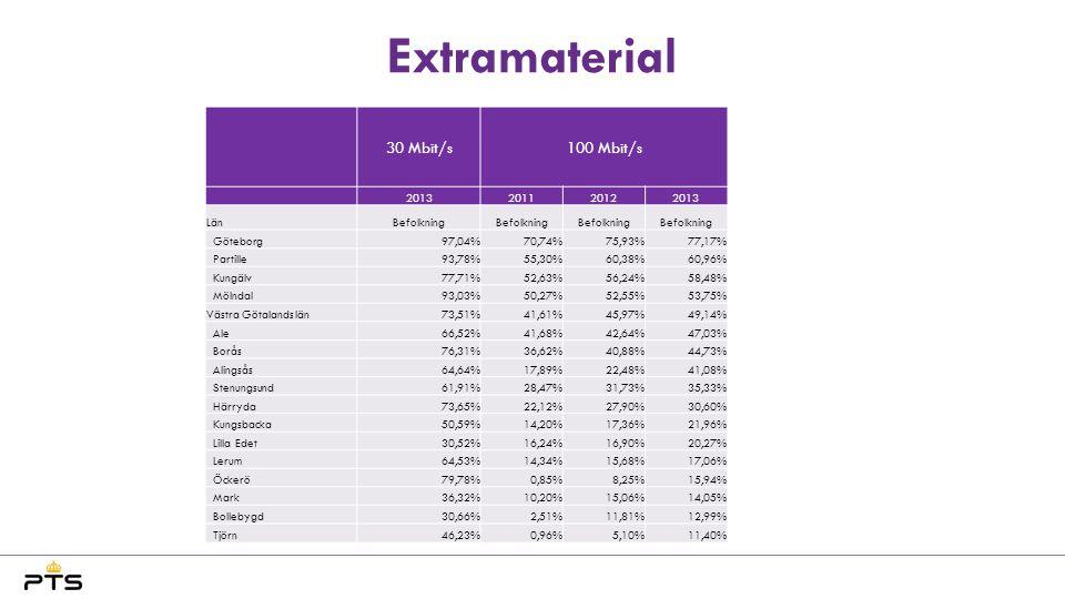 Extramaterial 30 Mbit/s100 Mbit/s 2013201120122013 LänBefolkning Göteborg97,04%70,74%75,93%77,17% Partille93,78%55,30%60,38%60,96% Kungälv77,71%52,63%
