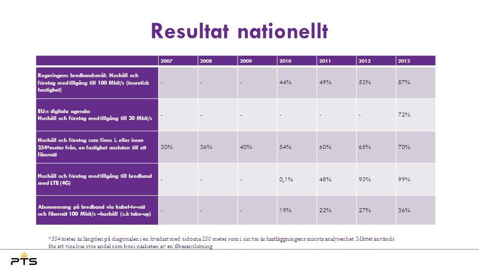 Resultat nationellt 2007200820092010201120122013 Regeringens bredbandsmål: Hushåll och företag med tillgång till 100 Mbit/s (teoretisk hastighet) ---4