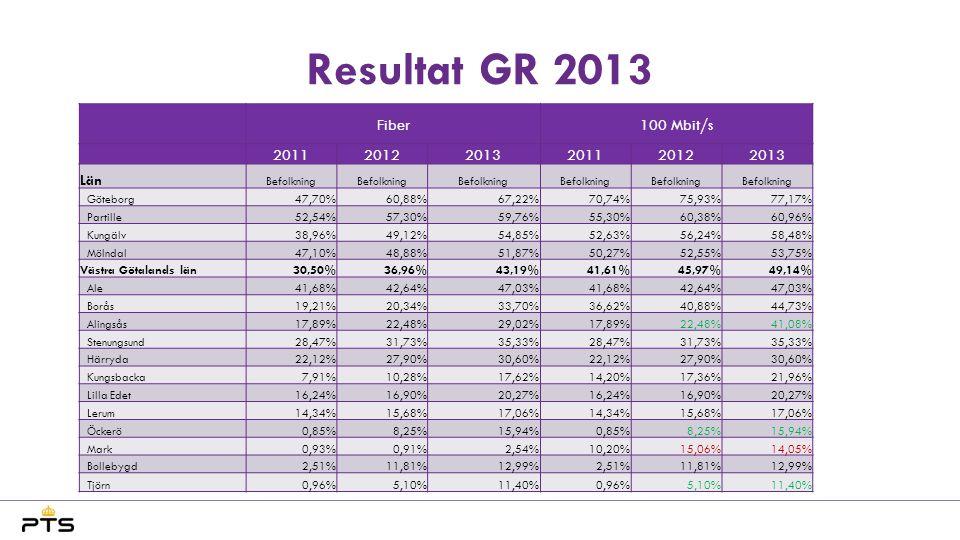 Resultat GR 2013 Fiber100 Mbit/s 201120122013201120122013 Län Befolkning Göteborg47,70%60,88%67,22%70,74%75,93%77,17% Partille52,54%57,30%59,76%55,30%